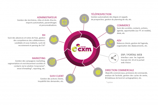 Outil CRM pour le service marketing